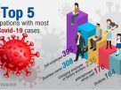 Self-employed workers top list of virus-hit occupations